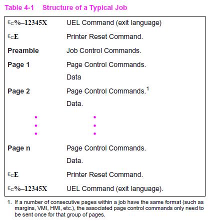 PCL 5 - структура типичного задания